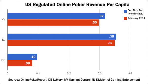 Online poker revenue in New Jersey soared beyond that of other states the year after it became legal.